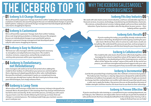 Download Iceberg Sales Model™ Overview